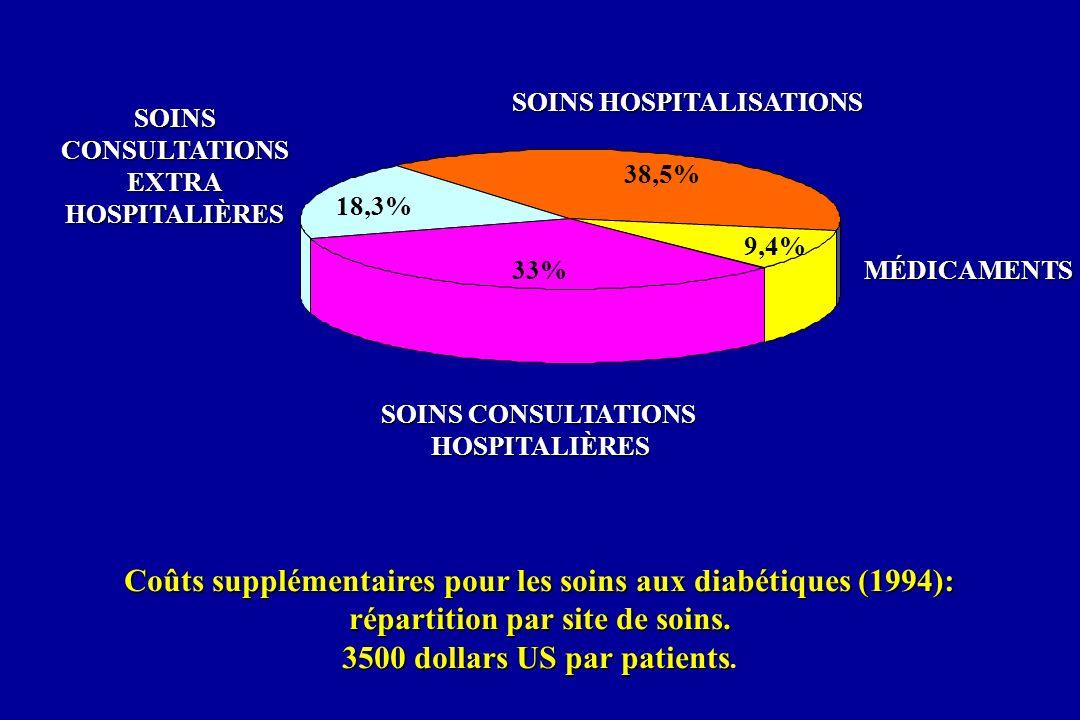 Coûts supplémentaires pour les soins aux diabétiques (1994):