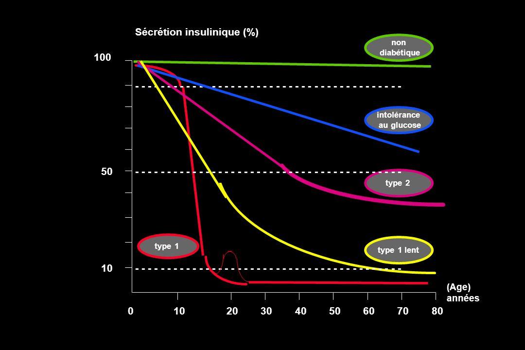 Sécrétion insulinique (%)