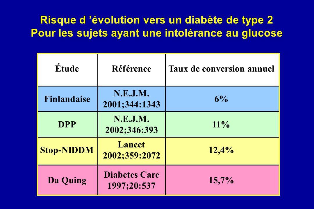 Risque d 'évolution vers un diabète de type 2
