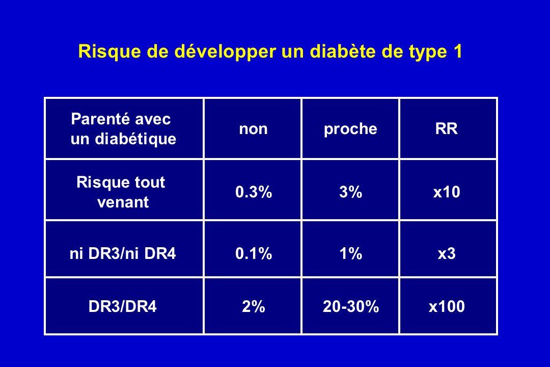 Risque de développer un diabète de type 1