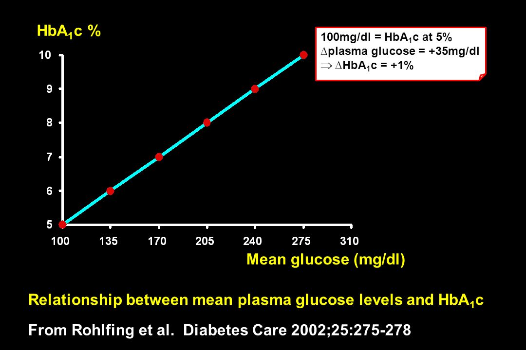 Relationship between mean plasma glucose levels and HbA1c