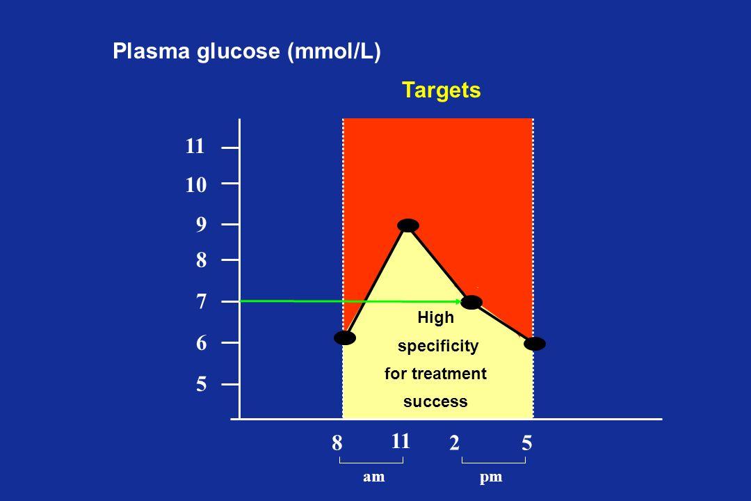 Plasma glucose (mmol/L)