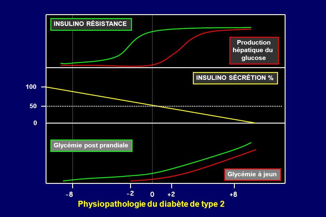 Physiopathologie du diabète de type 2