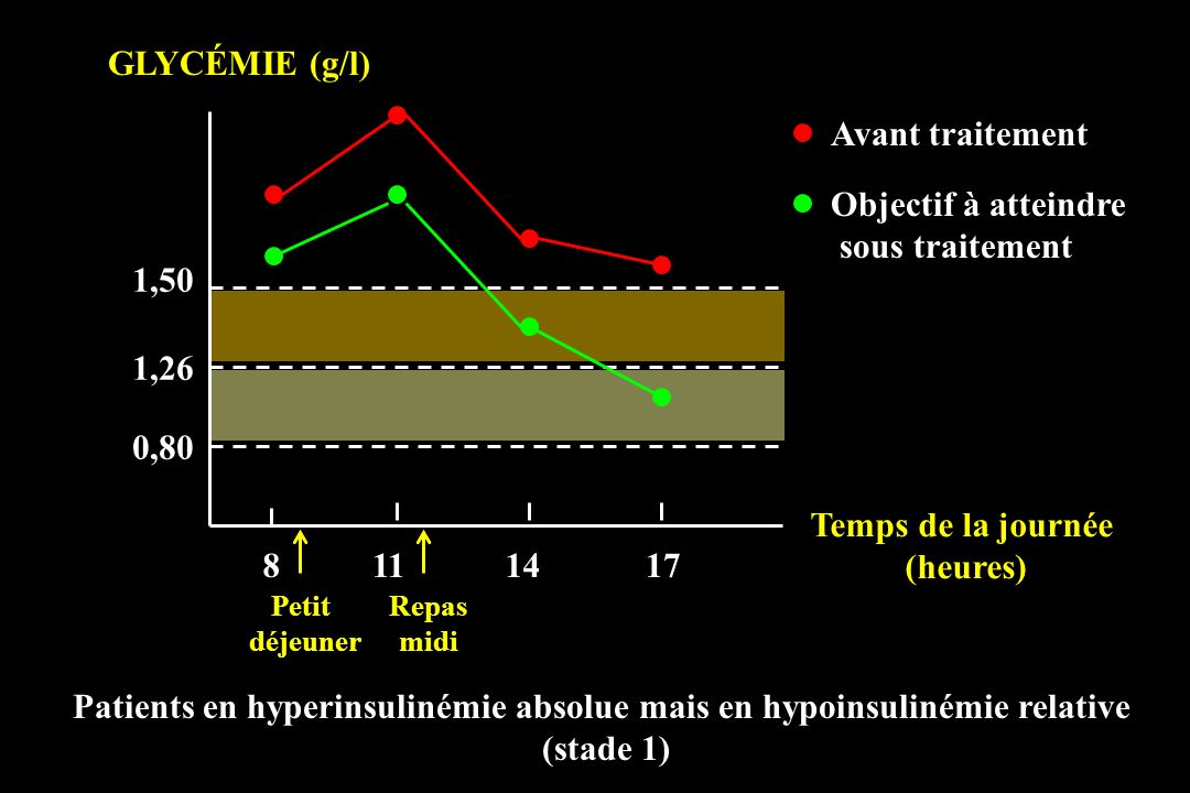 Patients en hyperinsulinémie absolue mais en hypoinsulinémie relative