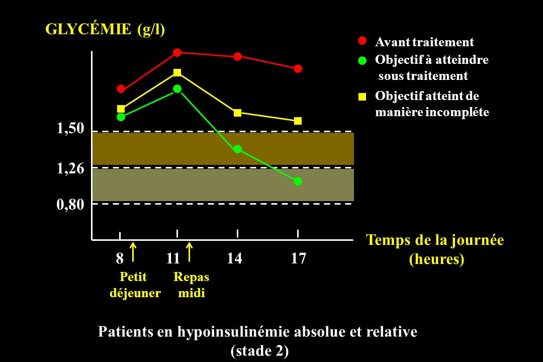 Patients en hypoinsulinémie absolue et relative