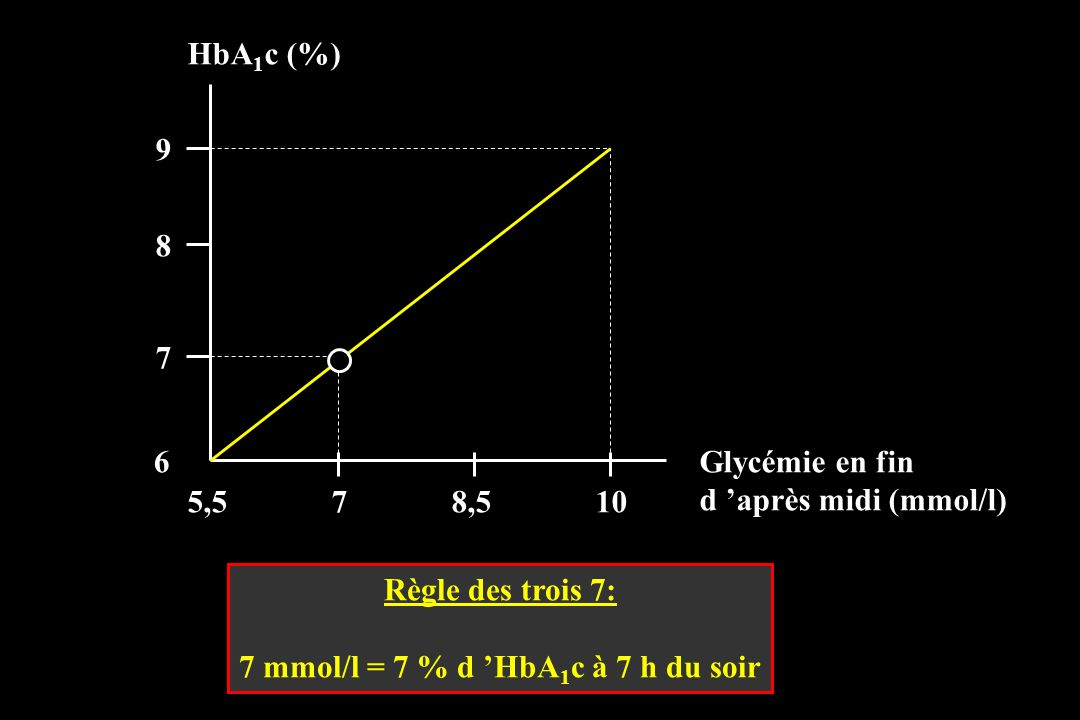 7 mmol/l = 7 % d 'HbA1c à 7 h du soir