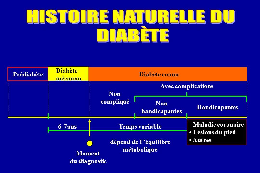 HISTOIRE NATURELLE DU DIABÈTE Prédiabète Diabète méconnu Diabète connu