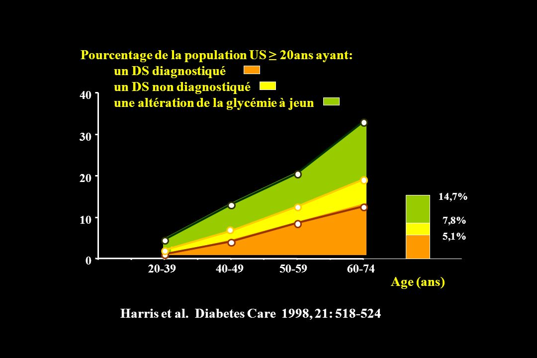 Harris et al. Diabetes Care 1998, 21: 518-524 Age (ans)