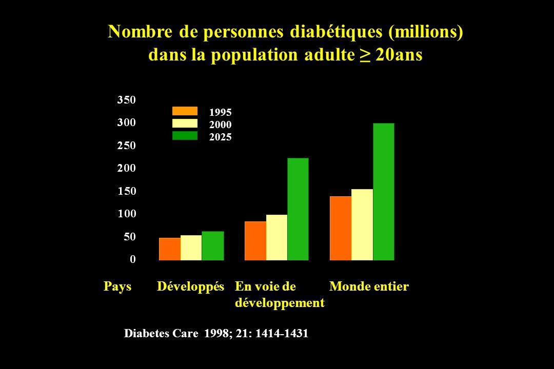 Nombre de personnes diabétiques (millions)