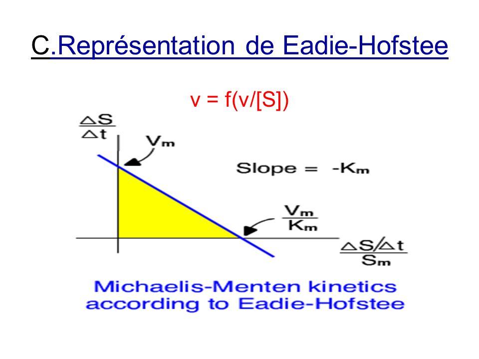 C.Représentation de Eadie-Hofstee
