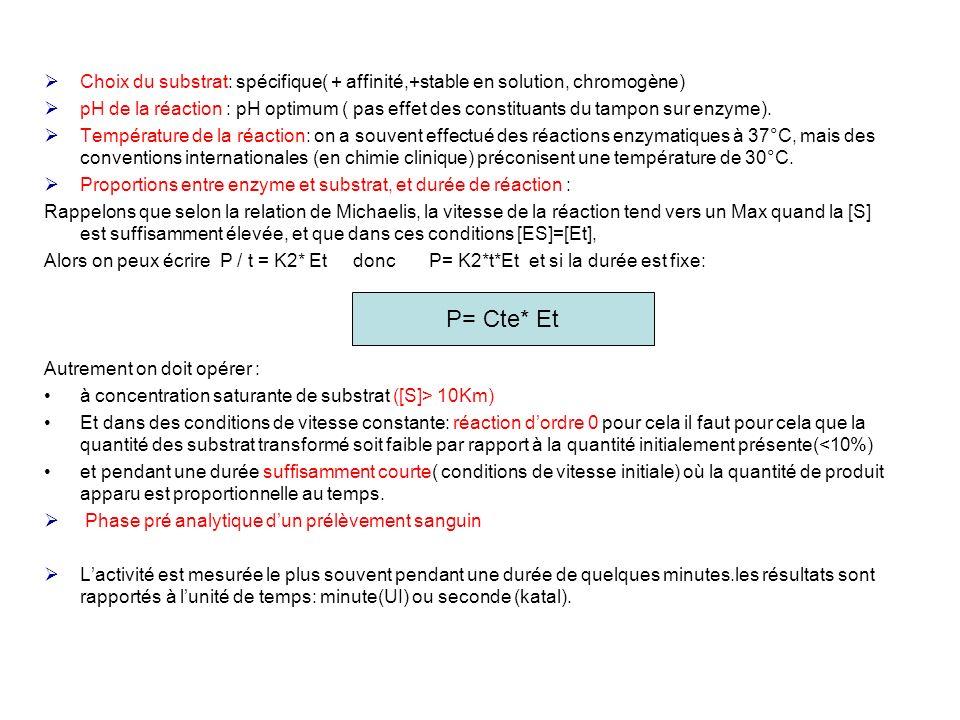 Choix du substrat: spécifique( + affinité,+stable en solution, chromogène)
