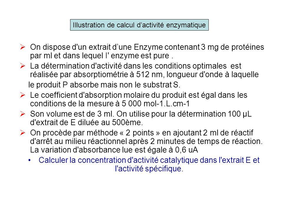 Illustration de calcul d'activité enzymatique