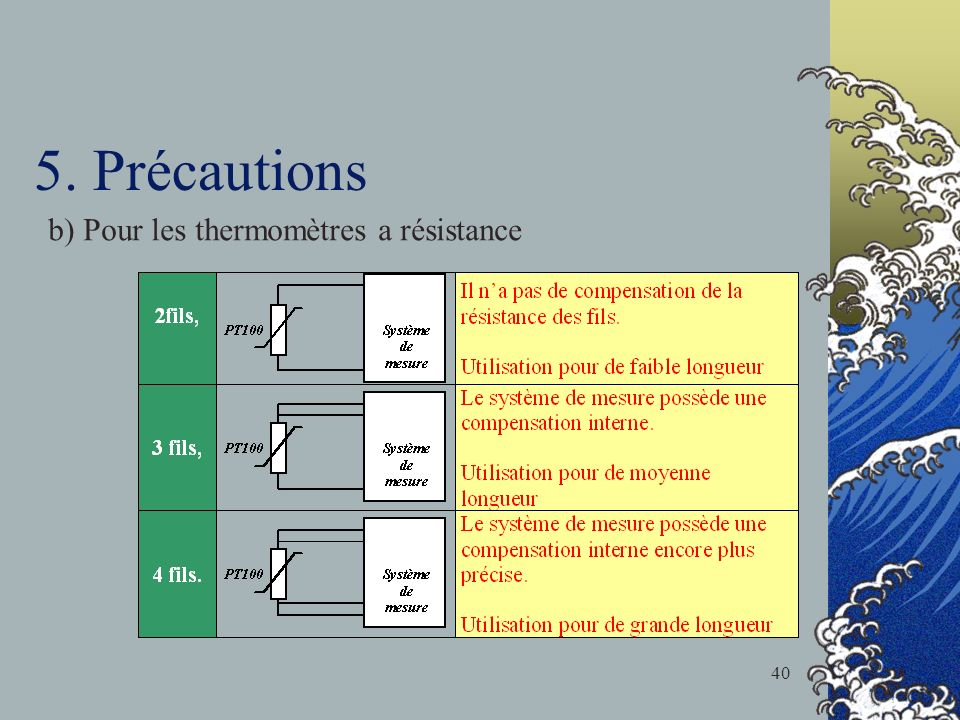 5. Précautions b) Pour les thermomètres a résistance