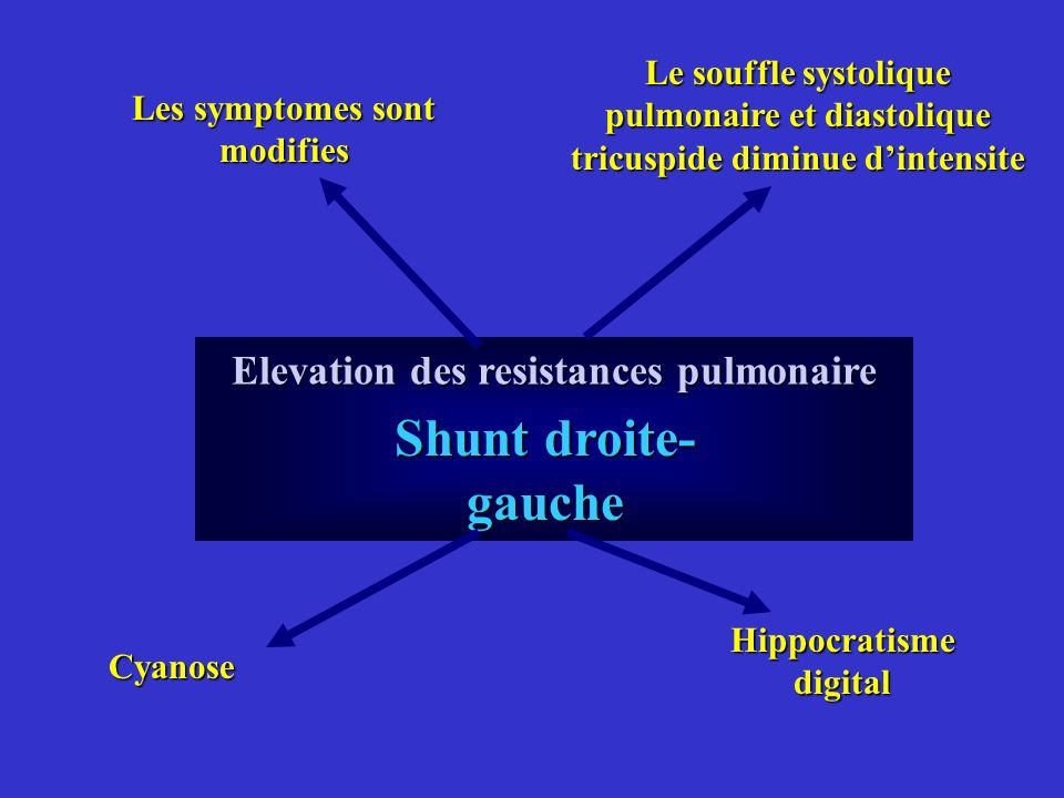 Shunt droite- gauche Elevation des resistances pulmonaire