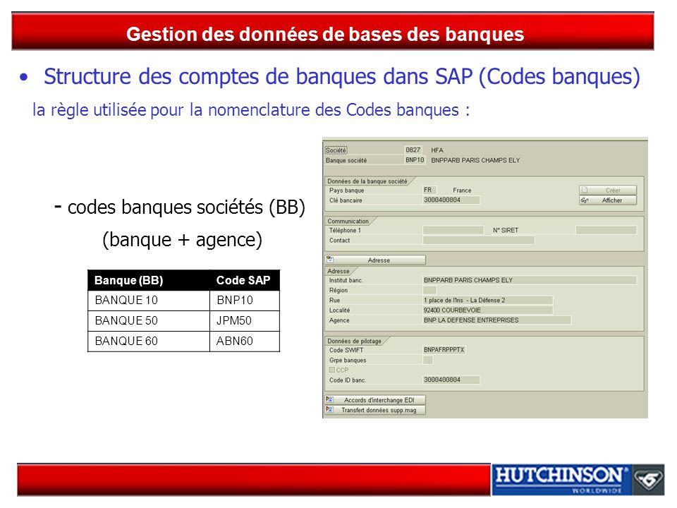 Gestion des données de bases des banques