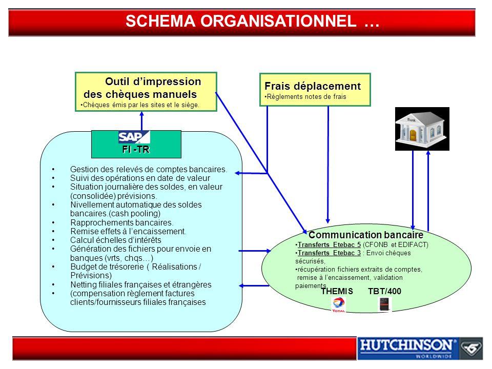 SCHEMA ORGANISATIONNEL … Communication bancaire