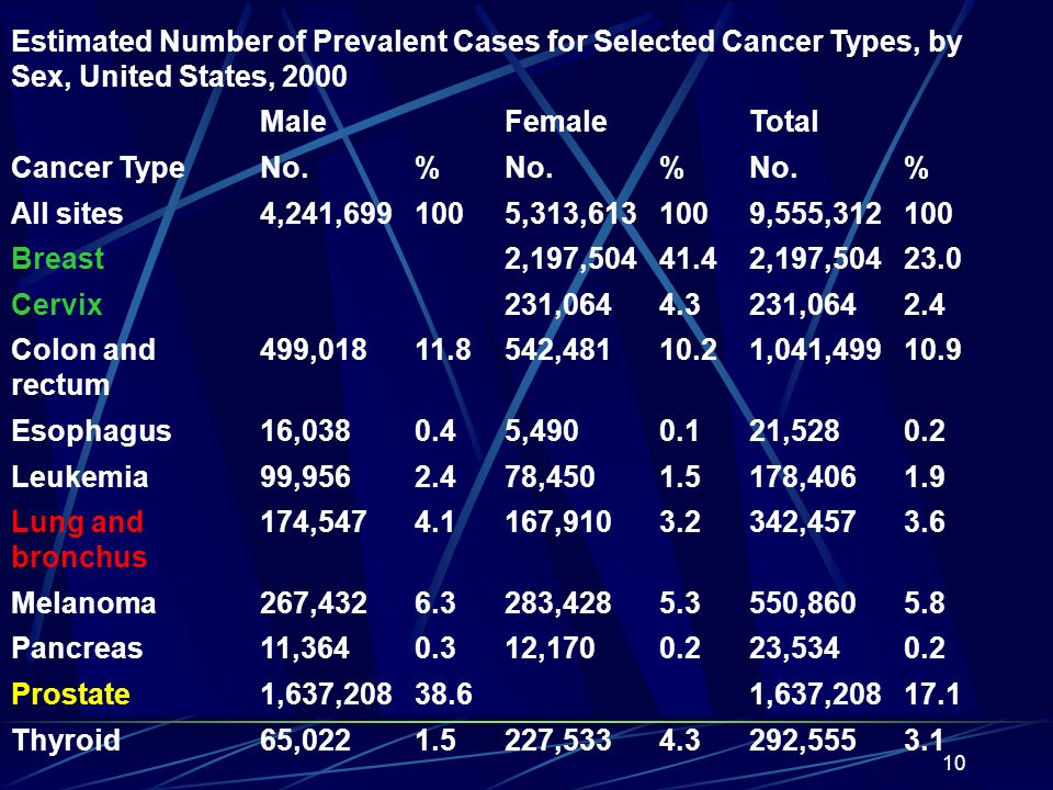 Estimated Number of Prevalent Cases for Selected Cancer Types, by Sex, United States, 2000