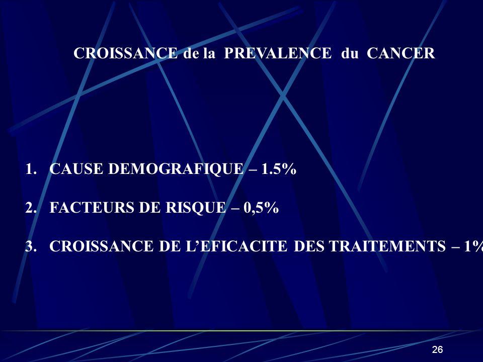 CROISSANCE de la PREVALENCE du CANCER