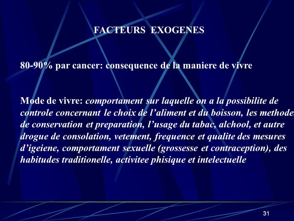 FACTEURS EXOGENES 80-90% par cancer: consequence de la maniere de vivre. Mode de vivre: comportament sur laquelle on a la possibilite de.