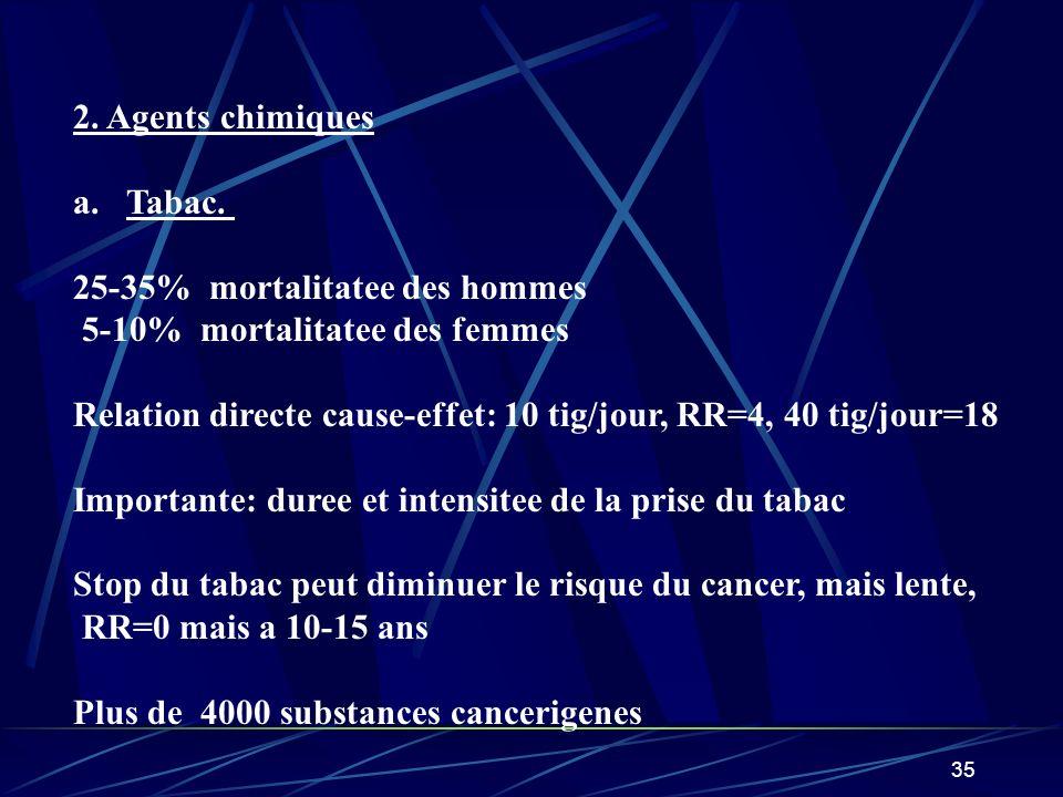 2. Agents chimiques Tabac. 25-35% mortalitatee des hommes. 5-10% mortalitatee des femmes.