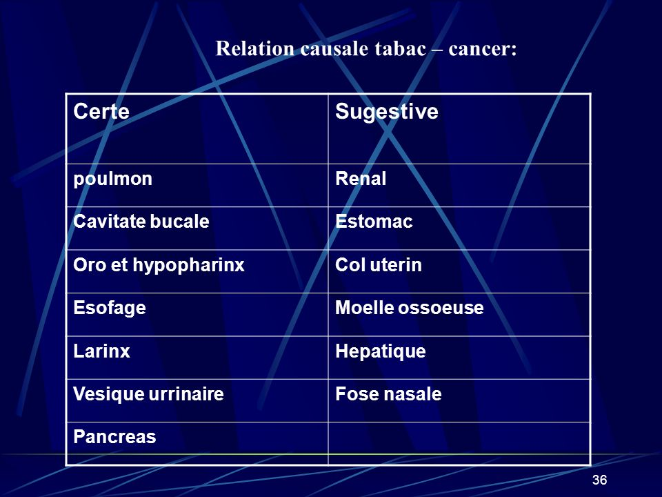 Relation causale tabac – cancer: Certe Sugestive