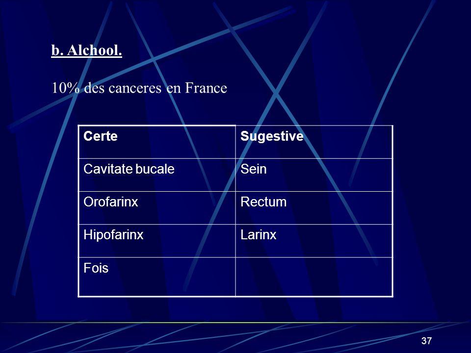 10% des canceres en France