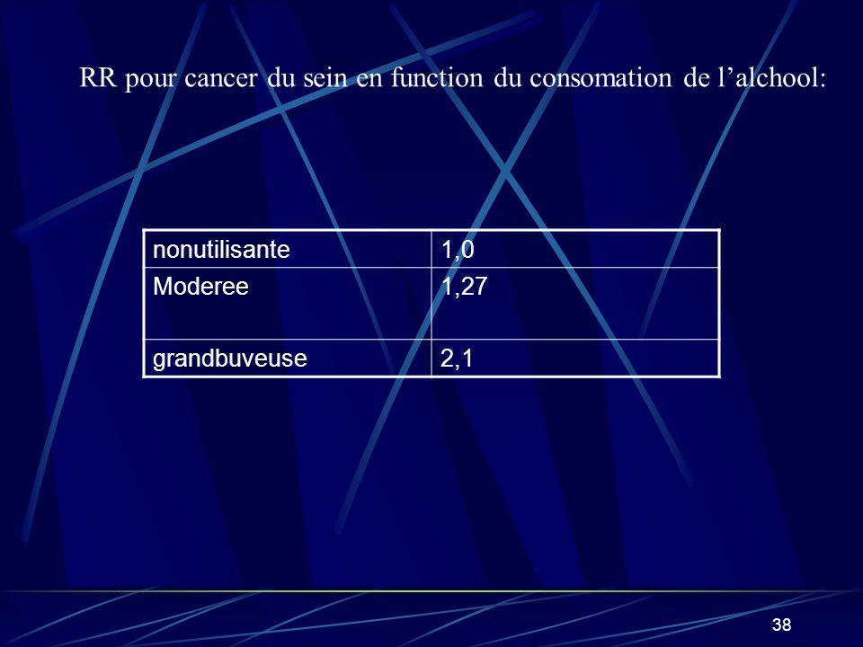 RR pour cancer du sein en function du consomation de l'alchool: