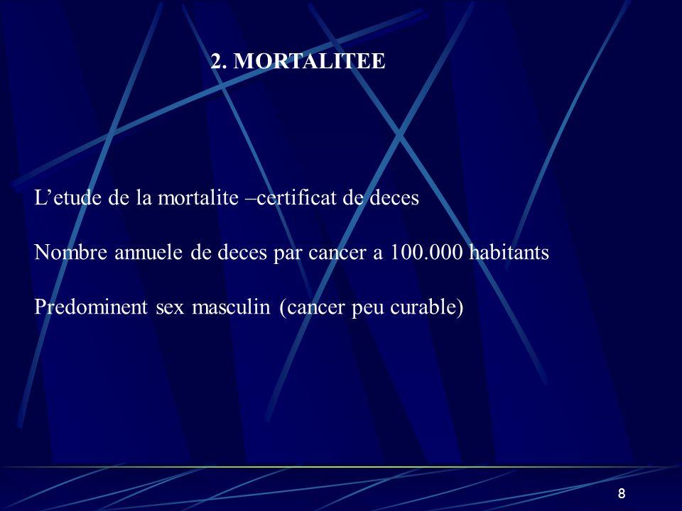 2. MORTALITEE L'etude de la mortalite –certificat de deces. Nombre annuele de deces par cancer a 100.000 habitants.