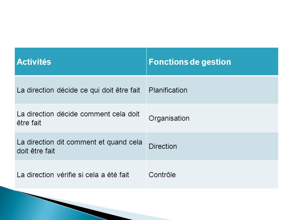 planification organisation direction controle pdf
