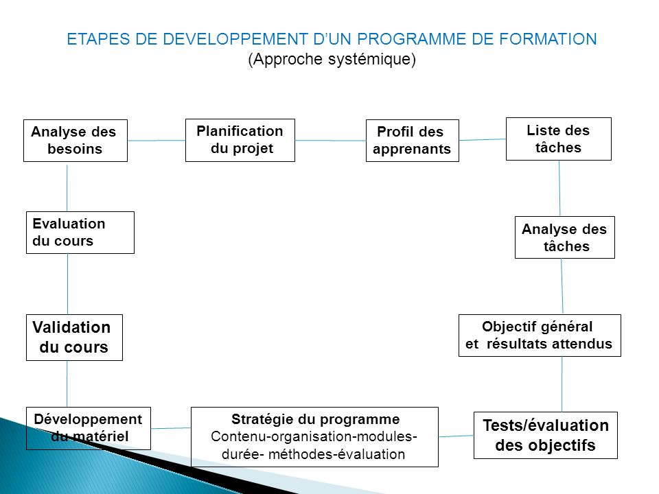 Stratégie du programme Tests/évaluation des objectifs