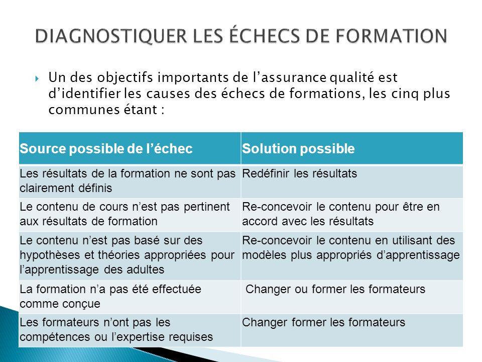 DIAGNOSTIQUER LES ÉCHECS DE FORMATION