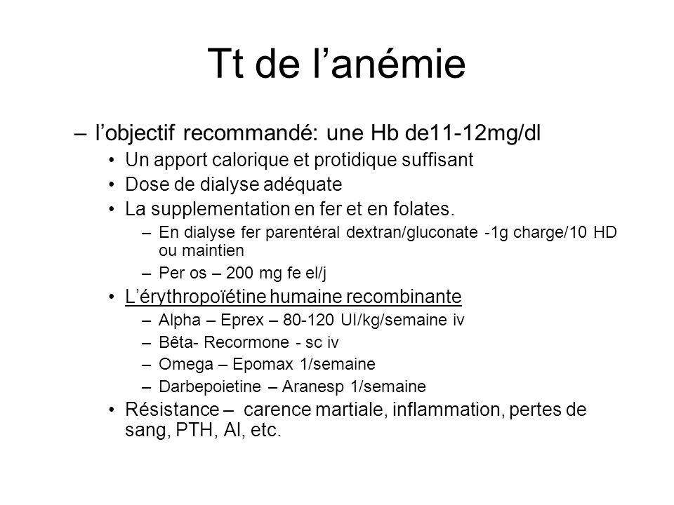 Tt de l'anémie l'objectif recommandé: une Hb de11-12mg/dl