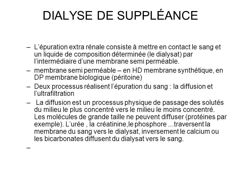 DIALYSE DE SUPPLÉANCE