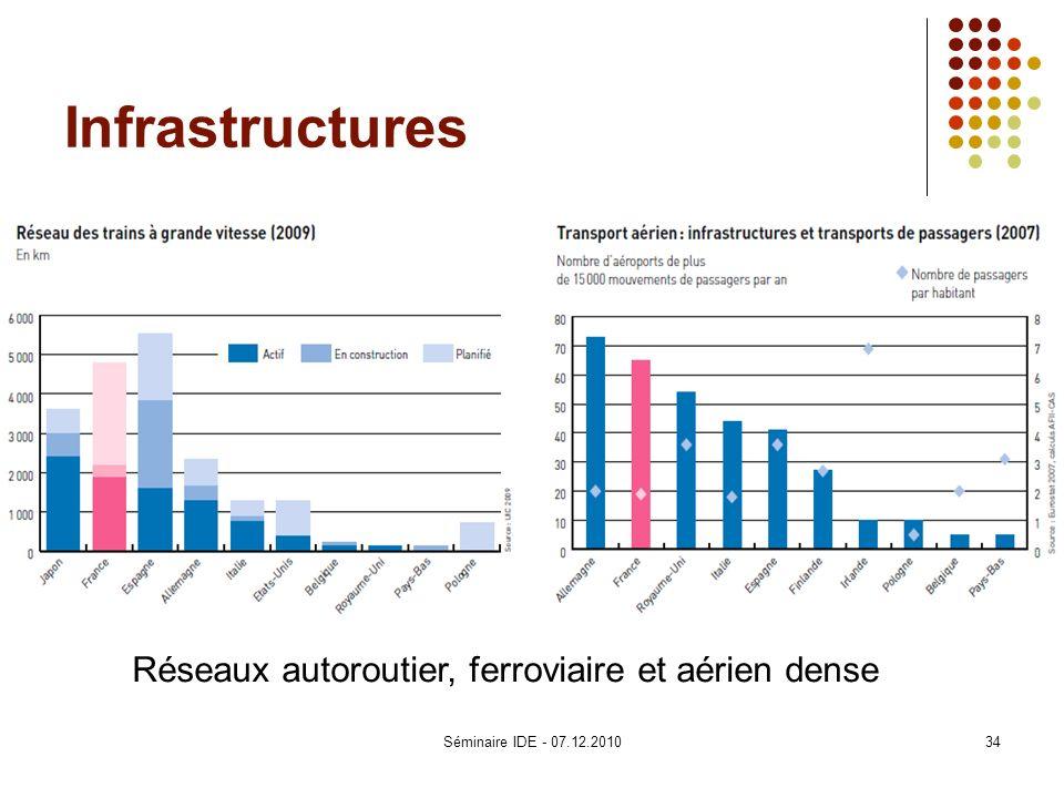 Infrastructures Réseaux autoroutier, ferroviaire et aérien dense