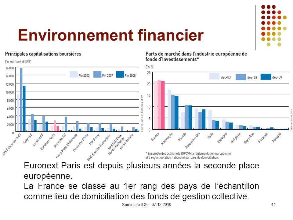 Environnement financier