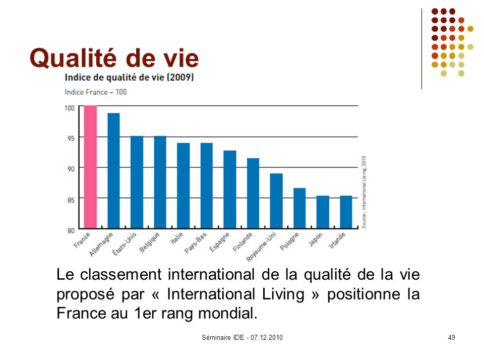 Qualité de vie Le classement international de la qualité de la vie proposé par « International Living » positionne la France au 1er rang mondial.