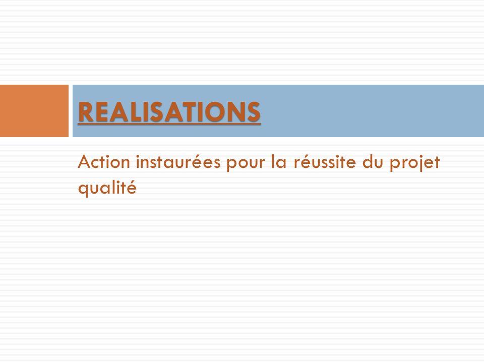 REALISATIONS Action instaurées pour la réussite du projet qualité