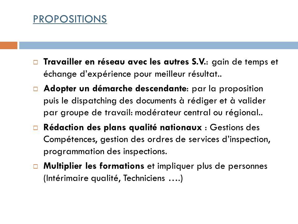 PROPOSITIONS Travailler en réseau avec les autres S.V.: gain de temps et échange d'expérience pour meilleur résultat..