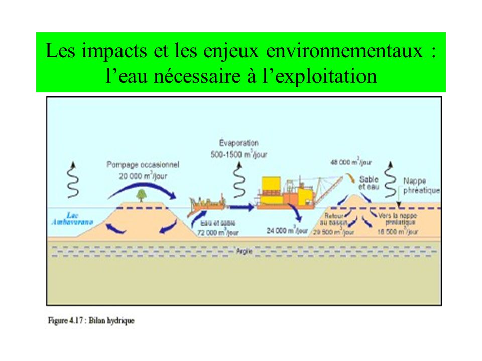 Les impacts et les enjeux environnementaux : l'eau nécessaire à l'exploitation