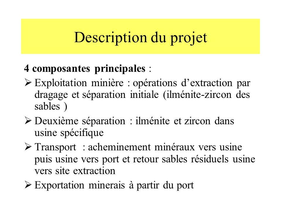 Description du projet 4 composantes principales :