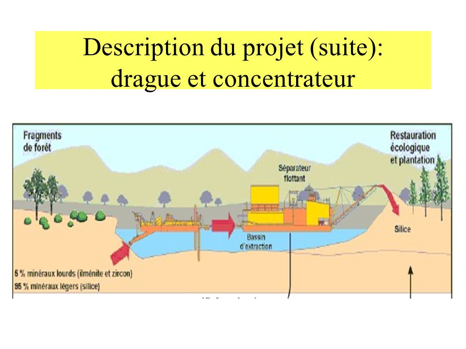 Description du projet (suite): drague et concentrateur