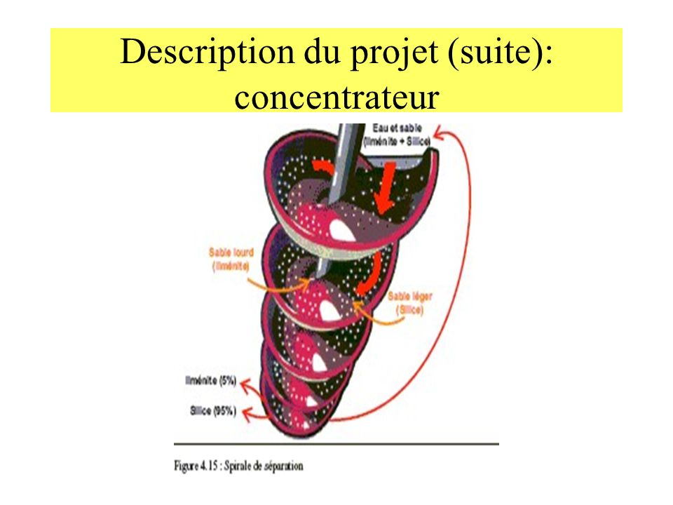 Description du projet (suite): concentrateur
