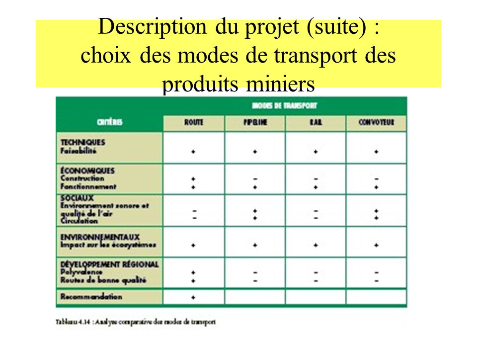 Description du projet (suite) : choix des modes de transport des produits miniers