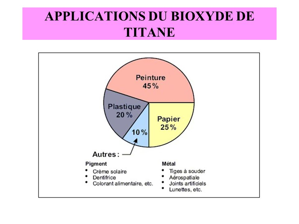 APPLICATIONS DU BIOXYDE DE TITANE