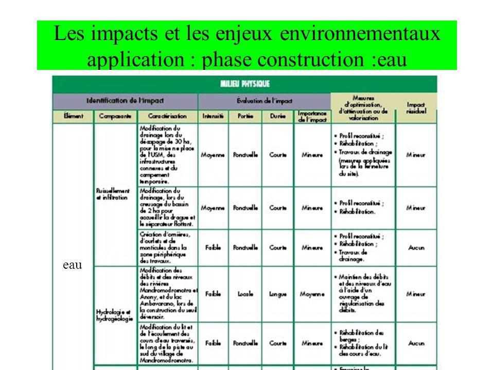 Les impacts et les enjeux environnementaux application : phase construction :eau