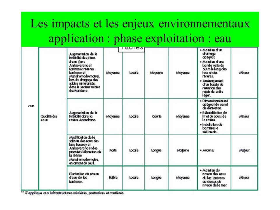 Les impacts et les enjeux environnementaux application : phase exploitation : eau