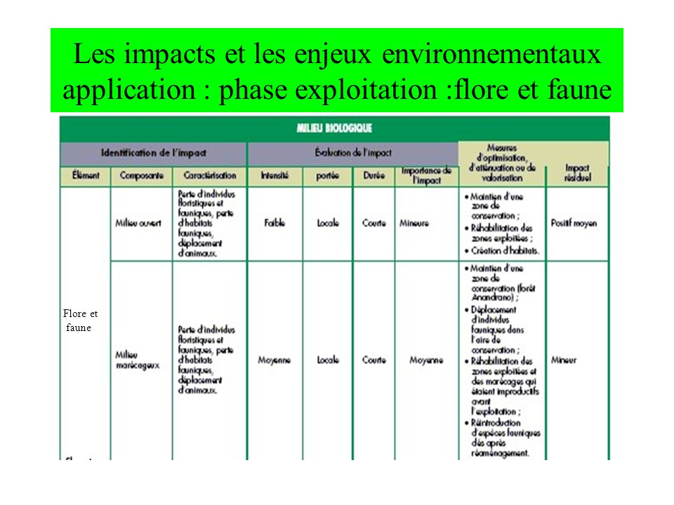 Les impacts et les enjeux environnementaux application : phase exploitation :flore et faune