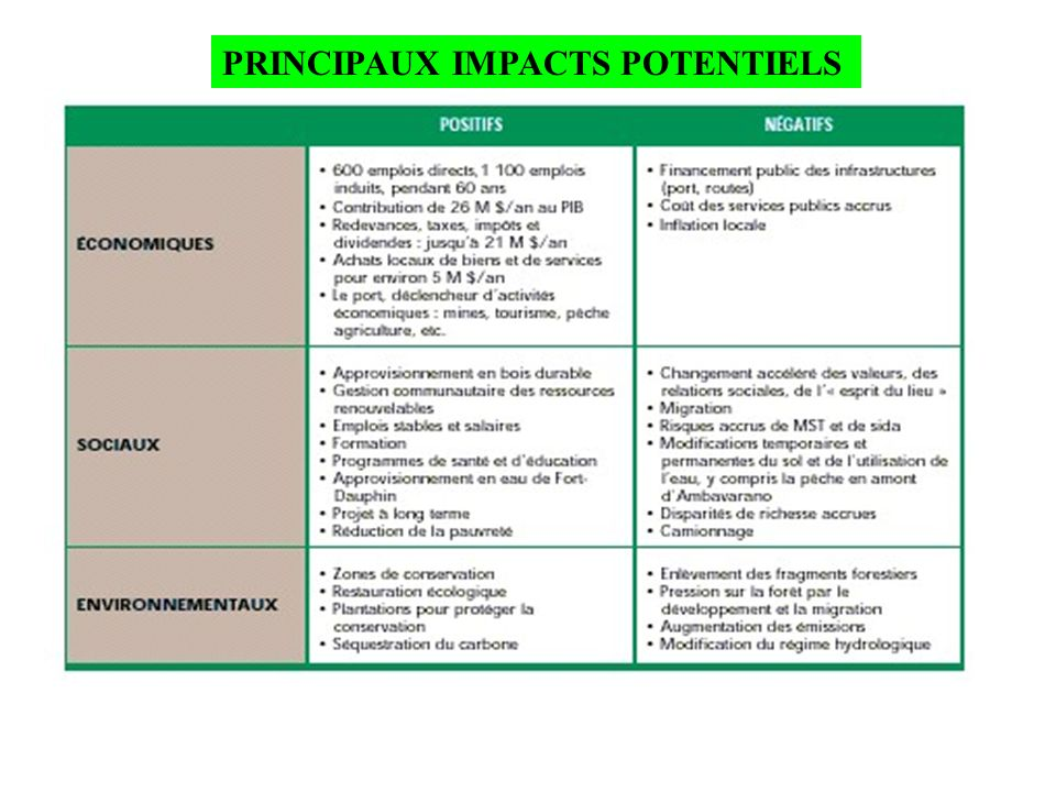 PRINCIPAUX IMPACTS POTENTIELS
