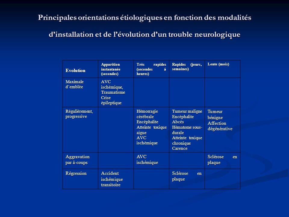 Principales orientations étiologiques en fonction des modalités d'installation et de l'évolution d'un trouble neurologique