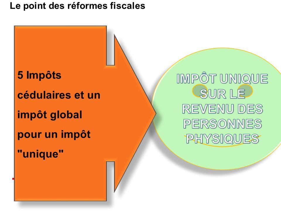 Le point des réformes fiscales